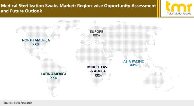 Medical Sterilization Swabs Market