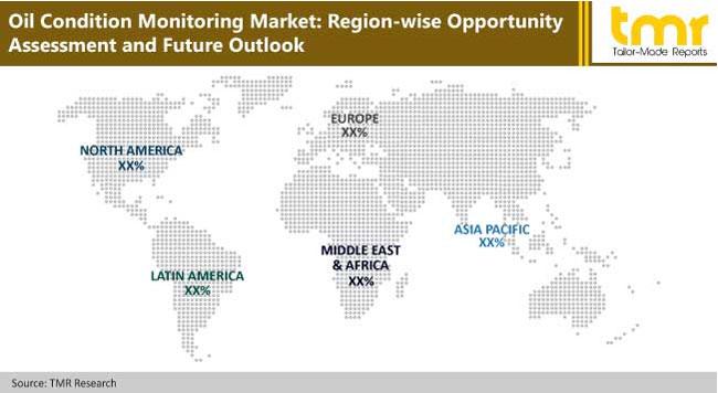 oil condition monitoring market